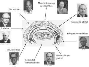 Principios básicos para la corrección de la hernia incisional aplicados a la técnica de doble reparación protésica.