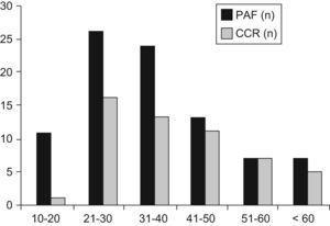 Distribución de PAF y casos de CCR en intervalos de diez años de edad.