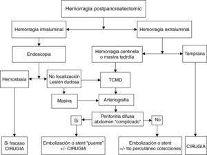 Propuesta de algoritmo diagnóstico-terapéutico en la hemorragia postpancreatectomía.