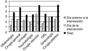 Porcentajes de cancelación por especialidad quirúrgica.