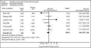 Metaanálisis de la revisión sistemática relacionada con el uso de analgésicos opioides vs. placebo en el proceso diagnóstico terapéutico de pacientes con dolor abdominal agudo, en términos de la variable «error diagnóstico»34.