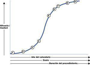 Representación en unidades arbitrarias del desarrollo de la colecistectomía. Extracción de cálculos (1), colecistostomía (2), primera colecistectomía (3), maduración de la colecistectomía convencional: diagnóstico ecográfico, colangiografía intraoperatoria, colecistectomía en el mismo ingreso en la colecistitis e incisiones abdominales transversas (4-5), colecistectomía por minilaparotomía y laparoscópica (6), SILS (7), robótica (8), NOTES (9).