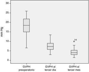 Evolución del gradiente de presiones hepáticas postoperatorio en comparación con el previo al trasplante hepático.