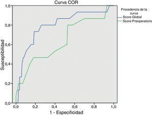 Curvas ROC para los scores global y preoperatorio de riesgo de evisceración.