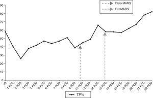 Evolución de los niveles de TP en el postoperatorio inmediato.