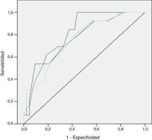 Área bajo la curva ROC del modelo (línea superior) en comparación con UFGSI (línea intermedia) y FGSIS (línea inferior). El valor de la p ajustada por Sidak fue: 0,003 (modelo UFGSI) y 0,001 (modelo FGSIS).