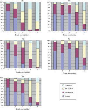 Evolución durante la residencia del nivel de responsabilidad según los grados de complejidad de las intervenciones quirúrgicas. R1 / R2 / R3 / R4 / R5 hace referencia al residente de primer, segundo, tercer, cuarto o quinto año, respectivamente.