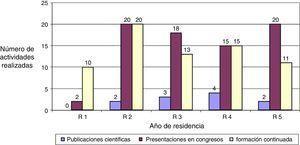 Actividad científica y de formación continuada registrada en el LIRQ (junio 2011-mayo 2013). R1 / R2 / R3 / R4 / R5 hace referencia al residente de primer, segundo, tercer, cuarto o quinto año, respectivamente.