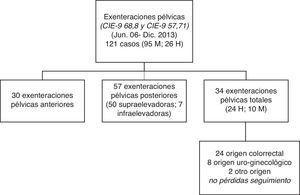 Datos de la extracción de la serie de exenteración pélvica total a estudio.H: hombres; M: mujeres.