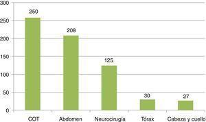 Tipos de intervenciones quirúrgicas urgentes (en número de procedimientos) COT: cirugía ortopédica y traumatología.