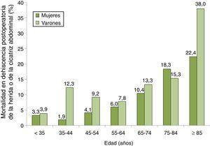 Tasas de mortalidad por 100 entre pacientes con dehiscencia postoperatoria de la laparotomía por grupos de edad y sexo. Muestra de 87 hospitales españoles, 2008-2010.