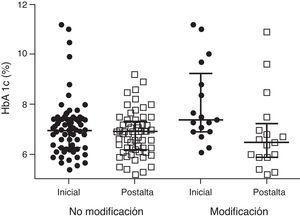 Cambio en la HbA1c tras el alta en los pacientes con y sin modificación del tratamiento previo en el momento del alta. HbA1c: hemoglobina glucosilada.