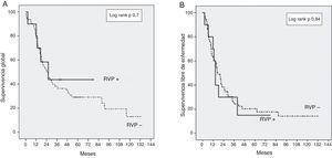 Curva de Kaplan-Meier que compara la supervivencia postoperatoria entre los pacientes con (RVP+) y sin resección (RVP−) de la vena mesentérica superior/vena porta. A) Supervivencia global. B) Supervivencia libre de enfermedad.