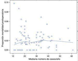 Porcentaje de mortalidad para cada uno de los centros según su mediana de casos por año. Cada punto es un hospital según su casuística en mediana por año y el valor en porcentaje de la variable respuesta. La línea es una regresión local para dibujar la tendencia de la relación entre la variable respuesta y casuística.