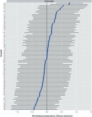 Riesgo de mortalidad a los 30 días de la operación en los hospitales, obtenido mediante una regresión logística multinivel, considerando la variable hospital como un efecto aleatorio para corregir por la no independencia de los datos. Los hospitales están representados en el eje vertical con el número de código que tienen en el proyecto. Se muestra el valor de la constante aleatoria para cada hospital. Cada hospital está ordenado de menor a mayor valor de la constante. Los valores positivos de la constante son los que indican peores resultados.