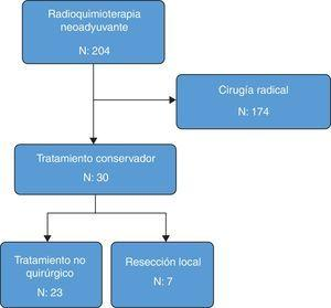 Diagrama de flujo de la distribución de los pacientes con cáncer de recto entre 2005 y 2014 que realizaron neoadyuvancia y accedieron a la estrategia de preservación de órgano.