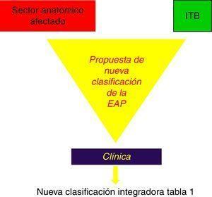 Propuesta de nueva clasificación para la EAP que integra la extensión topográfica lesional (clasificación TASC III); la intensidad hemodinámica de la isquemia (I T/B) y la clínica del paciente.