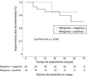 Curvas de Kaplan-Meier de la supervivencia libre de enfermedad según el estado de los márgenes quirúrgicos tras la cirugía conservadora de la mama en pacientes que recibieron quimioterapia neoadyuvante.