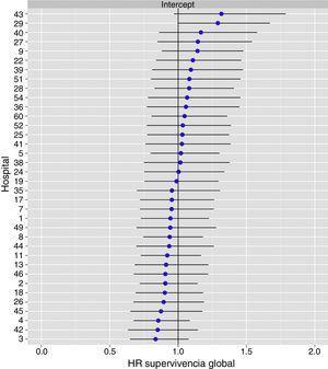 Diferencias de supervivencia global en los hospitales, obtenido mediante una regresión logística multinivel, considerando la variable hospital como un efecto aleatorizado para corregir por la no independencia de los datos. Los hospitales están representados en el eje vertical con el número de código que tienen en el proyecto. Se muestra el valor del HR para cada hospital. Los hospitales están ordenados de menor a mayor valor de la constante, siendo los valores positivos de la constante los que indican peores resultados.