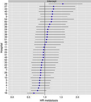 Diferencias de metástasis en los hospitales, obtenido mediante una regresión logística multinivel, considerando la variable hospital como un efecto aleatorizado para corregir por la no independencia de los datos. Los hospitales están representados en el eje vertical con el número de código que tienen en el proyecto. Se muestra el valor del HR para cada hospital. Los hospitales están ordenados de menor a mayor valor de la constante, siendo los valores positivos de la constante los que indican peores resultados.