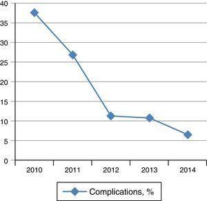 A medida que nuestra experiencia con la THD fue mayor, disminuyó la frecuencia de complicaciones año tras año.