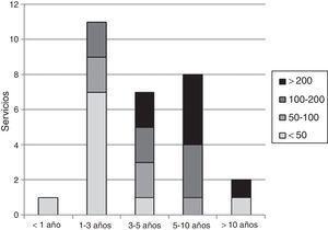 Distribución de servicios según la relación entre el número de procedimientos acumulados y el tiempo transcurrido desde que se realizara por primera vez dicha técnica.