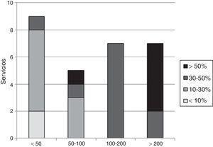 Distribución de servicios según la relación entre el número de procedimientos acumulados y el porcentaje de resecciones pulmonares anatómicas realizadas mediante VATS.