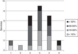 Distribución de servicios según la relación entre el número de especialistas que realizan la técnica y el porcentaje de resecciones pulmonares anatómicas realizadas mediante VATS.