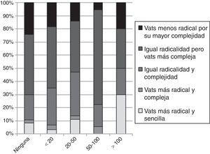 Distribución de profesionales según el número de procedimientos realizados y la opinión que merece la VATS en relación con la linfadenectomía mediastínica en el carcinoma de pulmón.