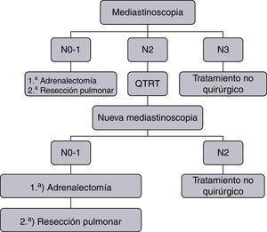 Algoritmo diagnóstico-terapéutico.
