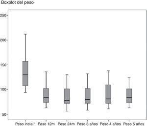 Evolución del peso a lo largo del seguimiento en los pacientes tratados mediante GV en nuestro estudio.