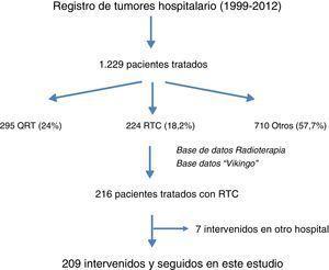 Diagrama de flujo de los pacientes seleccionados para el estudio. QRT: quimiorradioterapia de ciclo largo; RTC: radioterapia de ciclo corto.