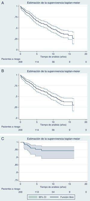 A) Supervivencia libre de enfermedad. B) Supervivencia global. C) Tasa de recurrencia locorregional a 5 años del 4,7% (IC 95%: 2,4-8,2).
