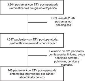 Diagrama del proceso de selección de los pacientes analizados en este estudio.