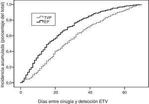 Curva actuarial del porcentaje de pacientes con ETV en función del tiempo trascurrido desde la intervención hasta su diagnóstico y su forma presentación como EP o TVP.