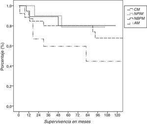 Supervivencia de los pacientes según el tipo histológico.