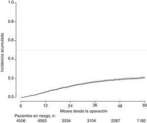 Incidencia acumulada de mortalidad.