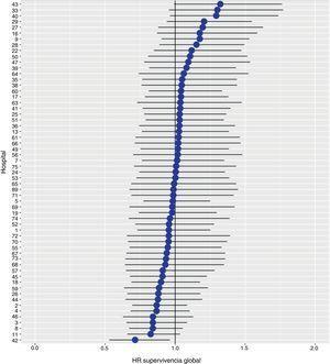 Diferencias de las tasas de supervivencia entre los hospitales estudiados. Los hospitales están representados en el eje vertical con el número de código que tienen en el proyecto. Se muestra el valor del HR para cada hospital.