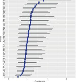 Diferencias de las tasas de recidiva local entre los hospitales estudiados. Los hospitales están representados en el eje vertical con el número de código que tienen en el proyecto. Se muestra el valor del HR para cada hospital.
