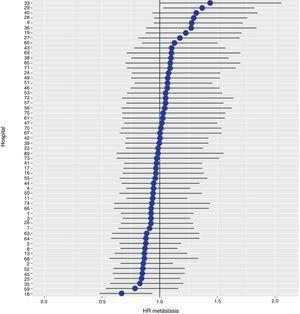 Diferencias de las tasas de metástasis entre los hospitales estudiados. Los hospitales están representados en el eje vertical con el número de código que tienen en el proyecto. Se muestra el valor del HR para cada hospital.