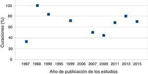 Figura que muestra la relación entre el % de curación de la fístula anal con técnica de colgajo de avance endorrectal en pacientes con enfermedad de Crohn y el año de publicación de la serie.
