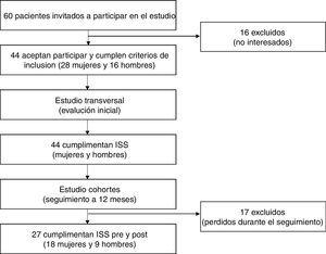 Diagrama de flujo de participantes en el preoperatorio y a los 12 meses de seguimiento.