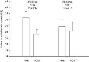 Cambios en el índice de satisfacción sexual (ISS) en pacientes con obesidad severa/mórbida a los 12 meses de seguimiento de la cirugía bariátrica.