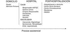 Estructura y composición del AAPQC.