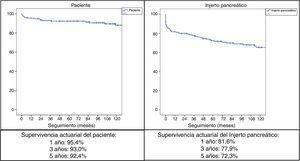 Supervivencia actuarial del paciente y del injerto pancreático a 1, 3 y 5años.