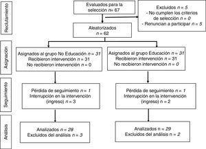 Diagrama de flujo Consort.