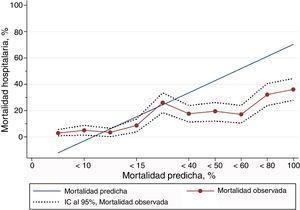 Curvas de calibración e intervalo de confianza del 95% comparando la mortalidad observada con la predicha empleando PS-TRISS.