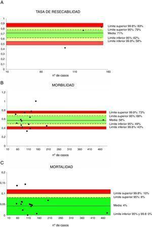 Tasas de resecabilidad (1A), morbilidad (1B) y mortalidad (1C). Cada punto representa un estudio incluido en la tabla 1. Color verde: dentro de los límites estándares con variabilidad debida al azar&#59; color amarillo: zona de alerta pero todavía dentro del intervalo de confianza al 95%&#59; color rojo: sobrepasa el límite del 99,8% y los resultados no se pueden atribuir al azar del proceso analizado.