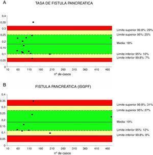 Tasa de fístula pancreática (2A) y de fístula pancreática con criterios ISGPF (2B). Cada punto representa un estudio incluido en la tabla 1. Color verde: dentro de los límites estándares con variabilidad debida al azar&#59; color amarillo: zona de alerta pero todavía dentro del intervalo de confianza al 95%&#59; color rojo: sobrepasa el límite del 99,8% y los resultados no se pueden atribuir al azar del proceso analizado.