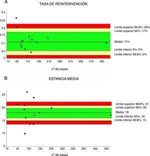 Tasa de reintervenciones (4A) y estancia media (4B). Cada punto representa un estudio incluido en la tabla 1. Color verde: dentro de los límites estándares con variabilidad debida al azar&#59; color amarillo: zona de alerta pero todavía dentro del intervalo de confianza al 95%&#59; color rojo: sobrepasa el límite del 99,8% y los resultados no se pueden atribuir al azar del proceso analizado.